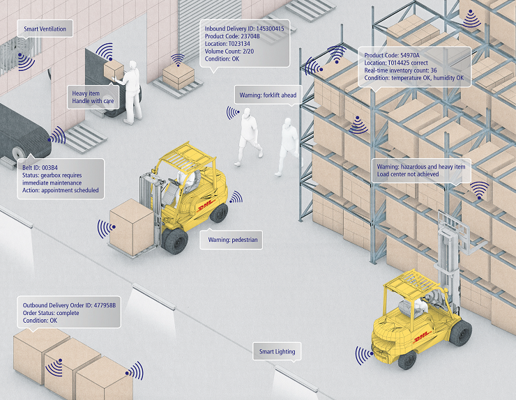 Warehouse digitalization with Internet of Things