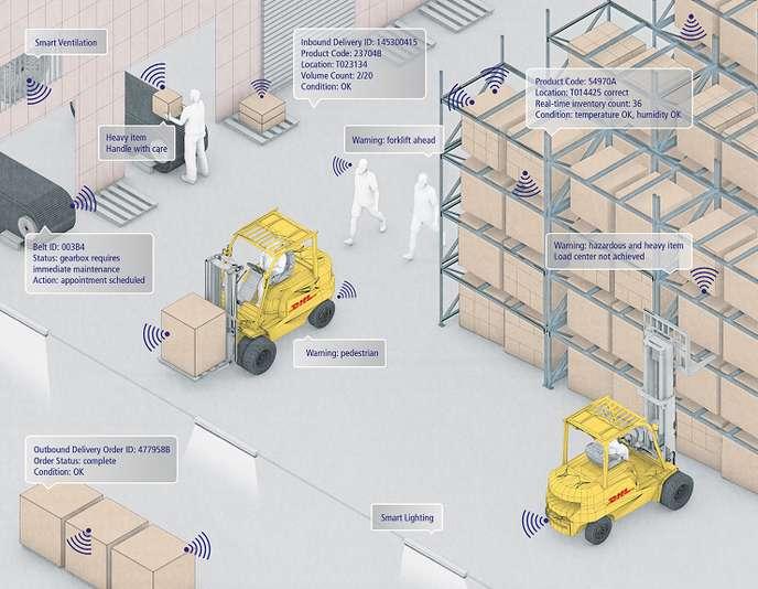 Warehouse Digitalization - IoT