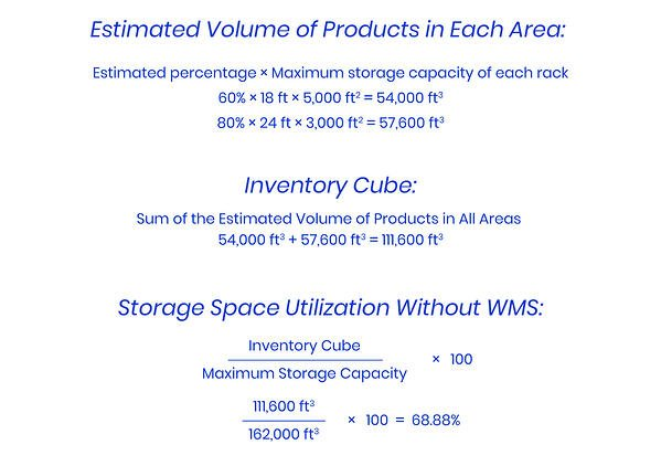 Optimize the Storage Process: Storage Space Utilization Without WMS