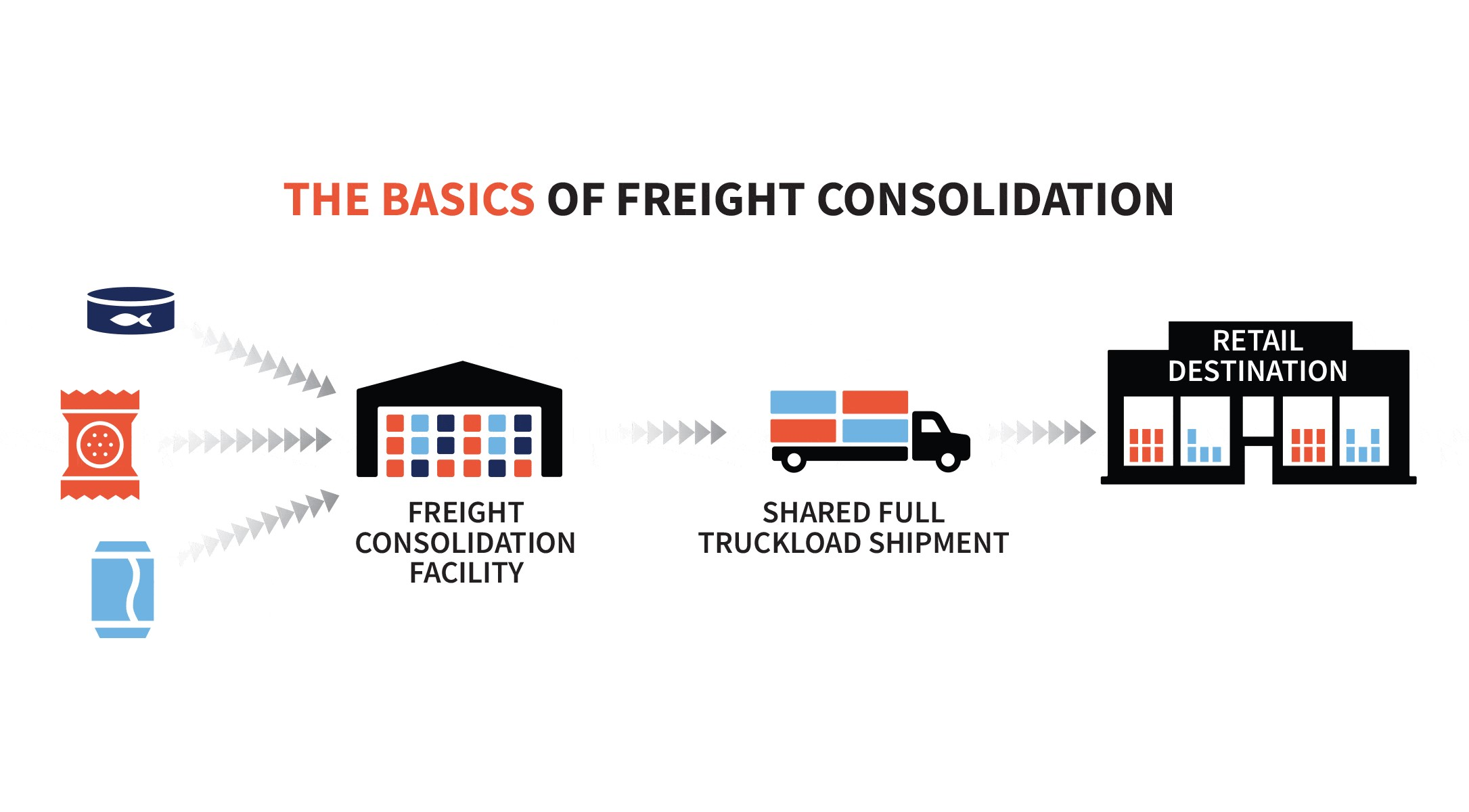 How a Consolidation Warehouse Works