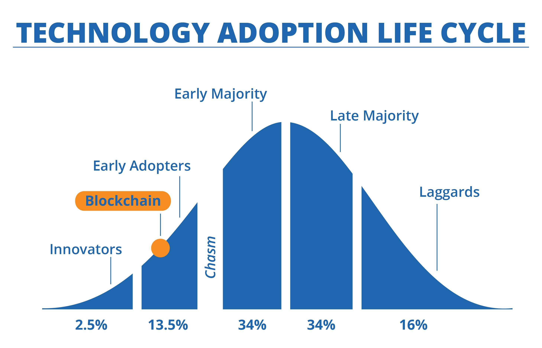 Blockchain - Technology Adoption Life Cycle