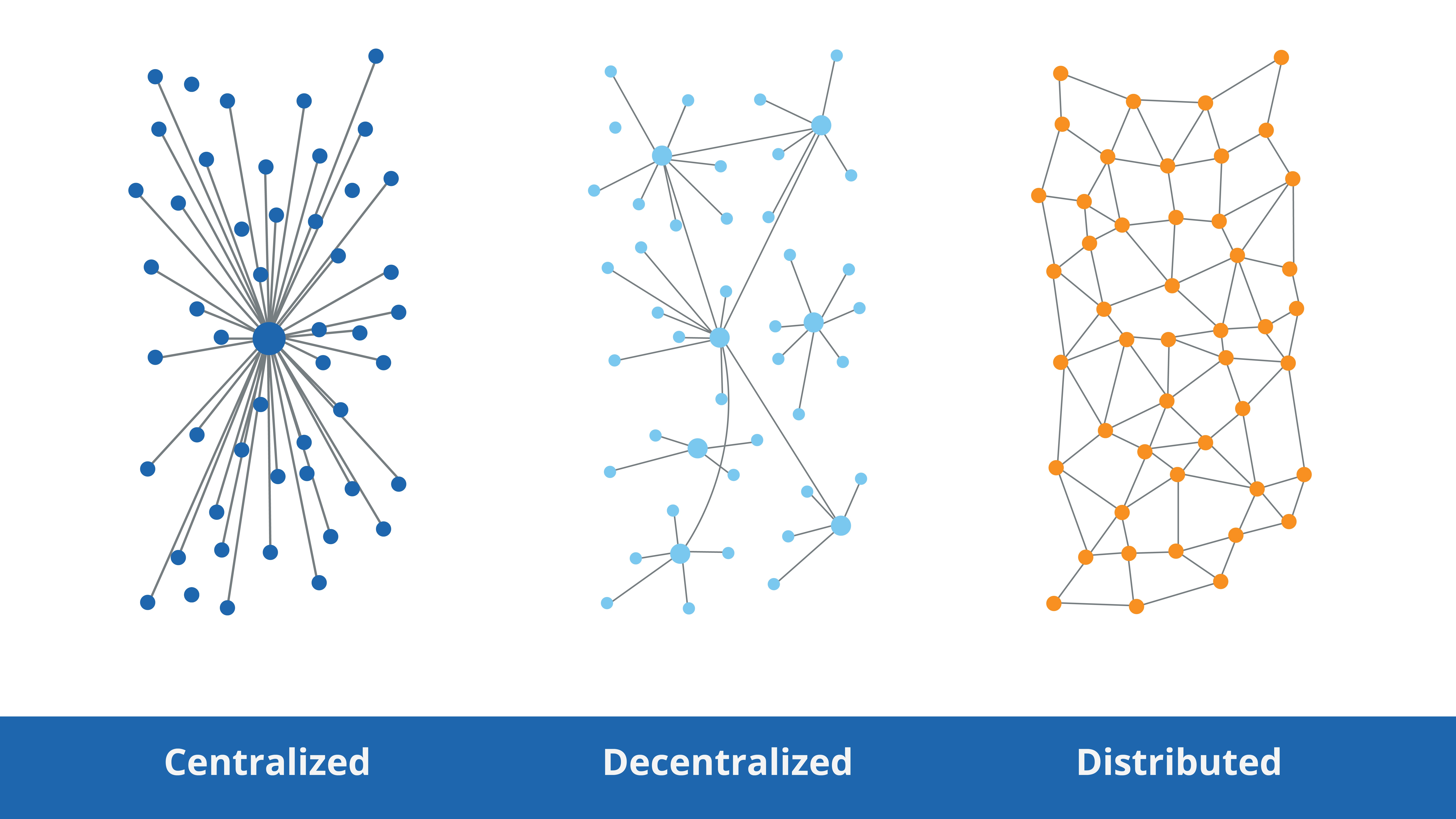 Difference of Centralized, Decentralized and Distributed
