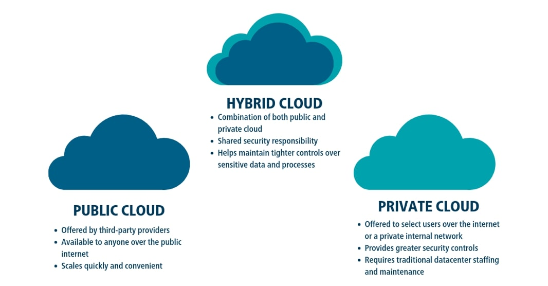 Hybrid Cloud | Cloud Computing